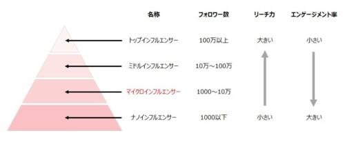 インフルエンサーの特徴の表